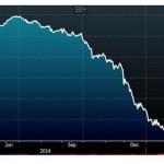 market-graph-3.13.2015