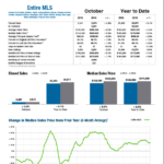 Central Ohio Record Home Sales in Oct 2016