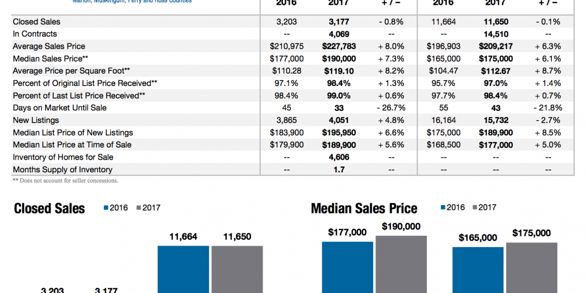 Average Sale Prices See 8% Increase Over Last Year