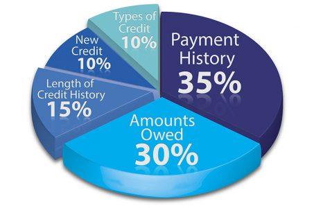 Mortgages and Credit Repair