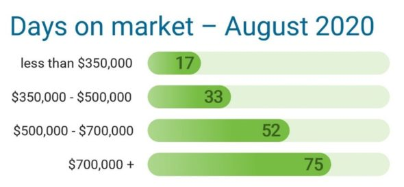 Days on Market. Record home sales continue to prove that Ohio is one of the Best Places to Invest In Real Estate